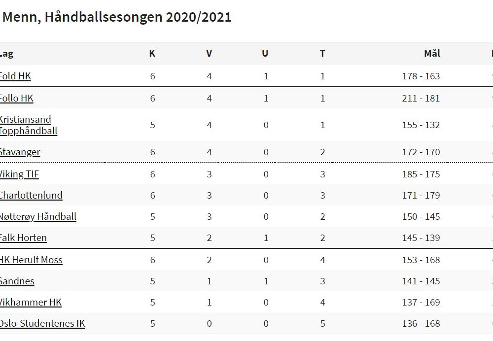 tabell-2